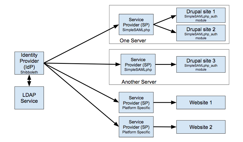 A diagram showing the relationship between SAML IdP and SP(s)