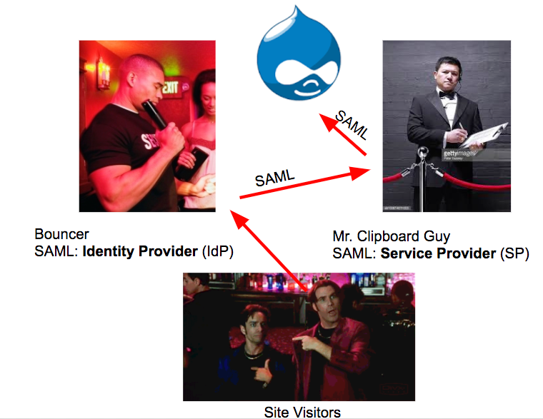 A Diagram of SSO with SAML