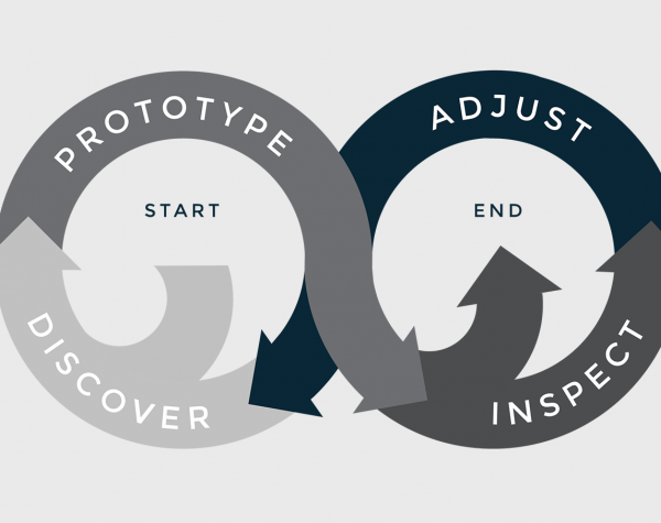 How the Agile Process Improves Any Business